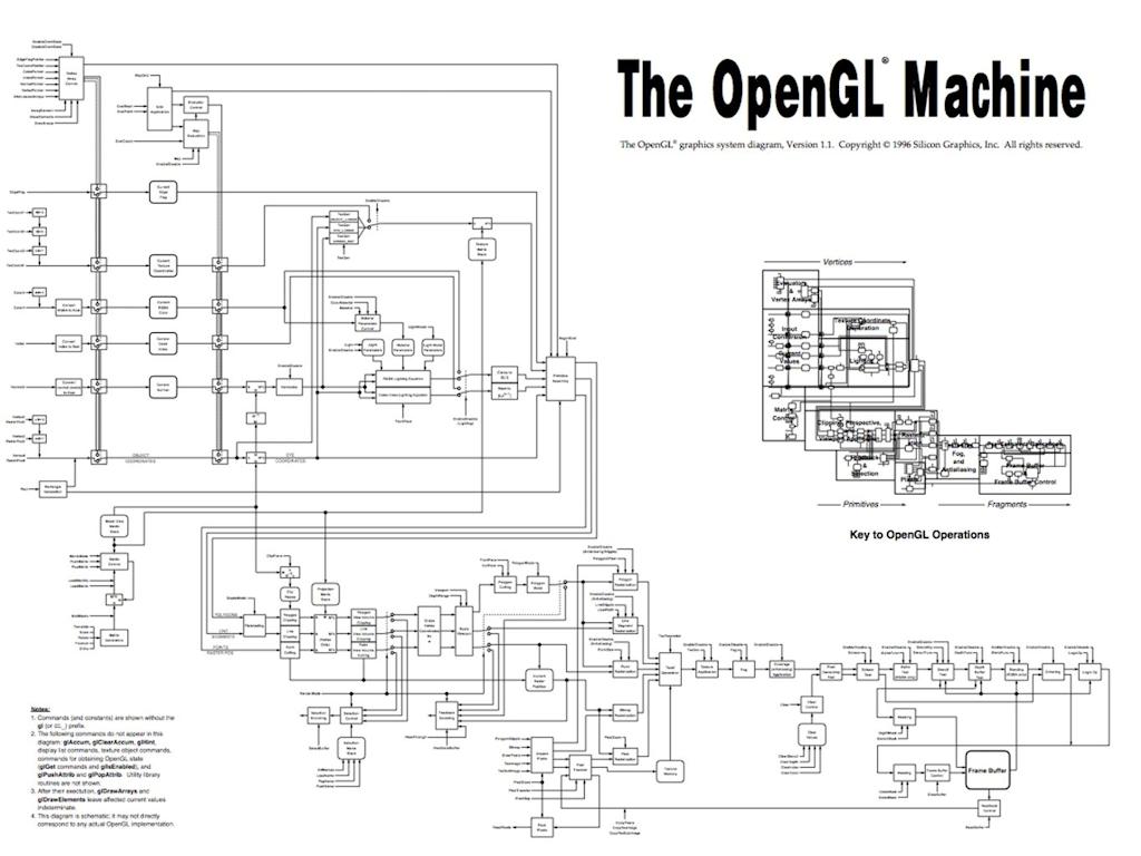 OpenGL Fixed-function Pipeline(v1.1)